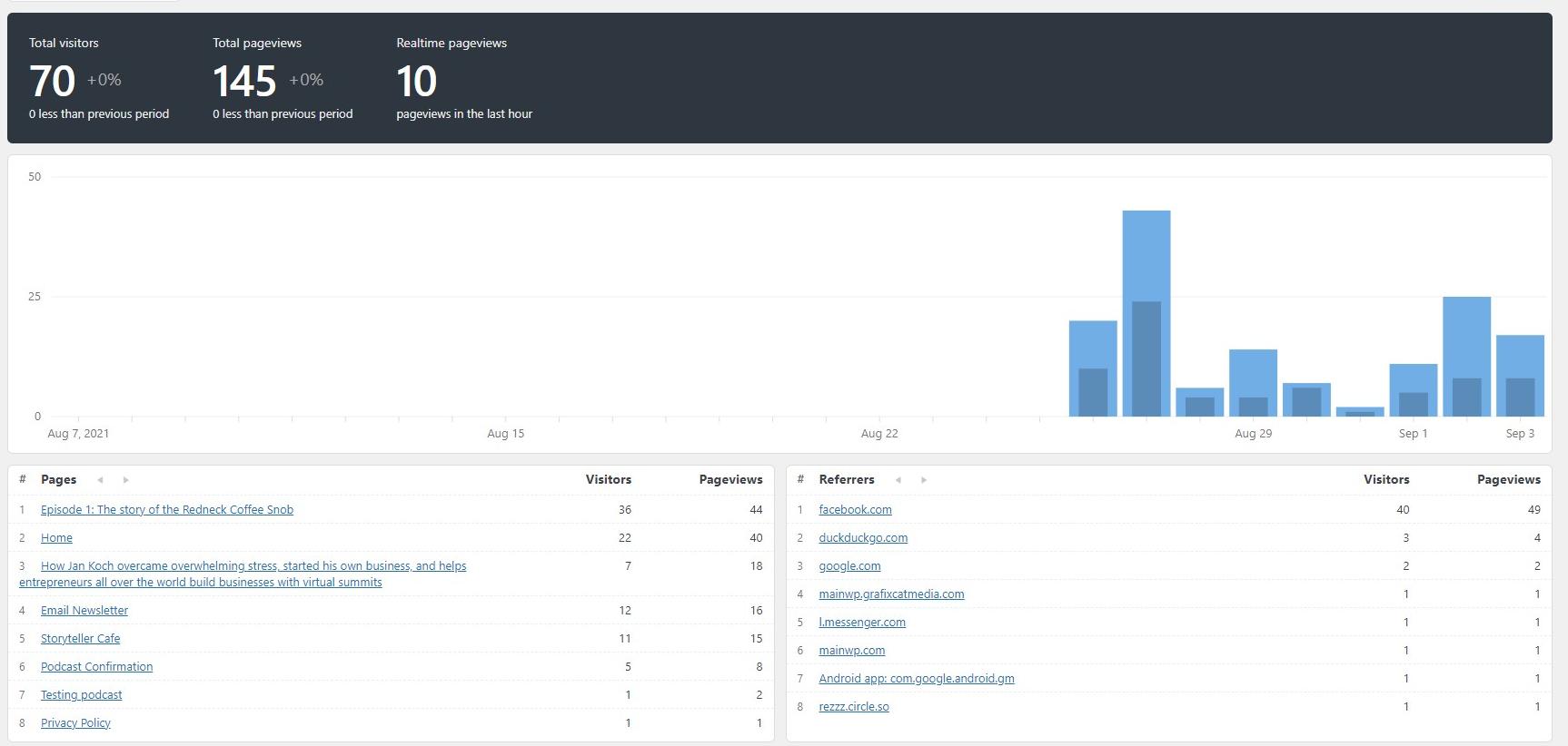 Koko Analytics screenshot on my site
